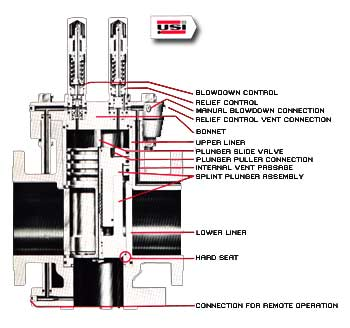 garret relief valve safety
