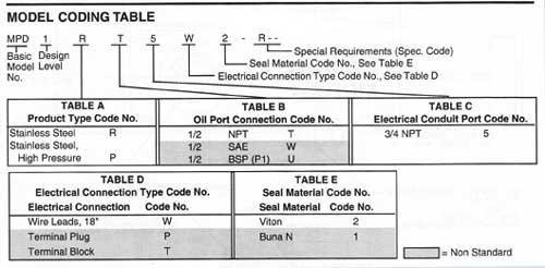 AMOT particle detector metal ordering info