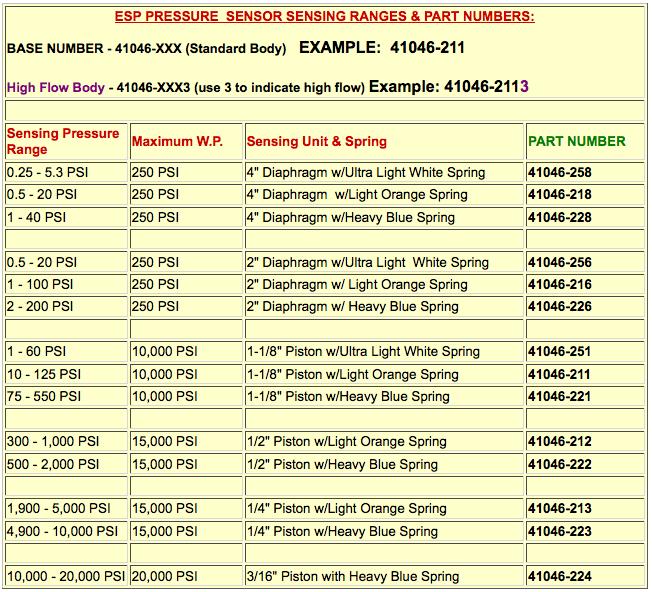 axelson-esp-pressure-ranges