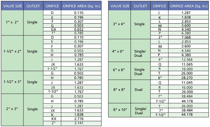 orifice-charts