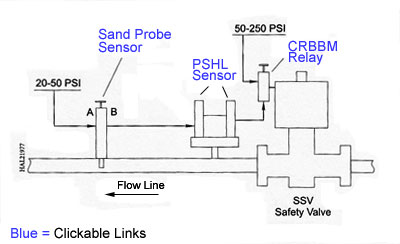Axelson sand probe sensor diagram